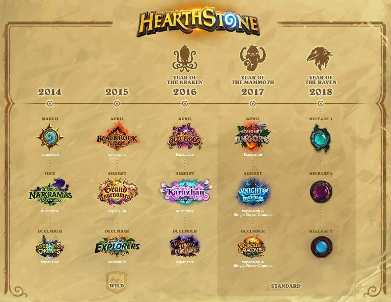 Hearthstone-event-timeline