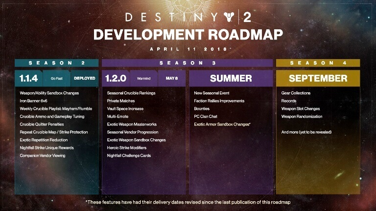 D2_Development_Roadmap